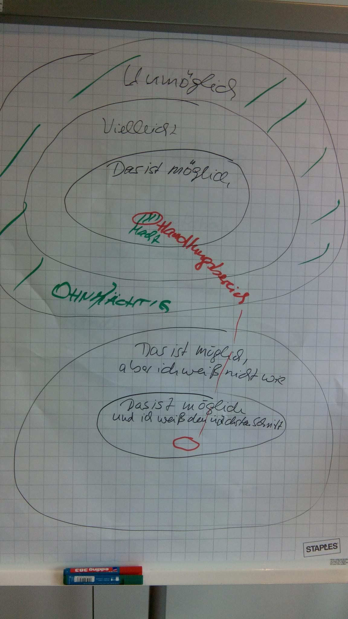Bild 2 aus Keine Angst vorm Trauma vom 8. Hamburger Mentoringtag